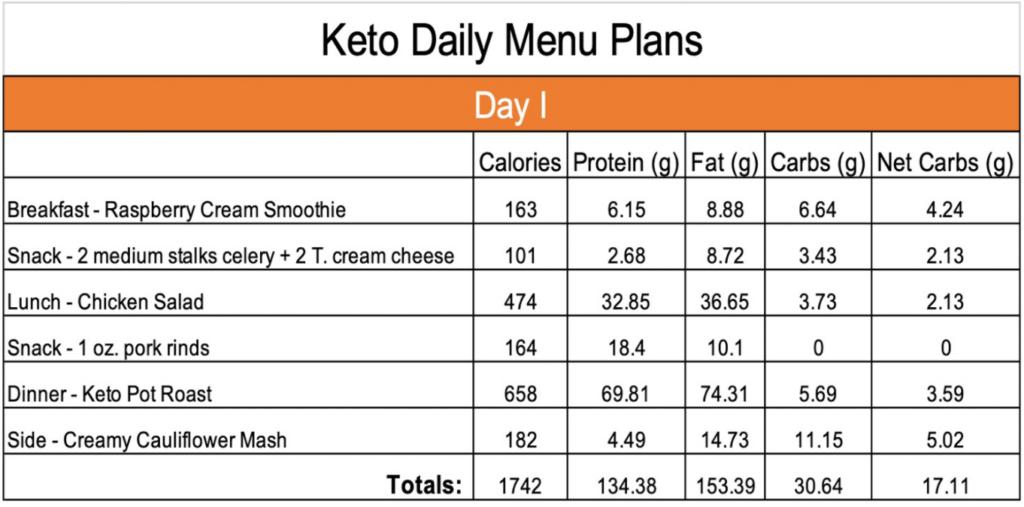 Keto Day 1 menu plan
