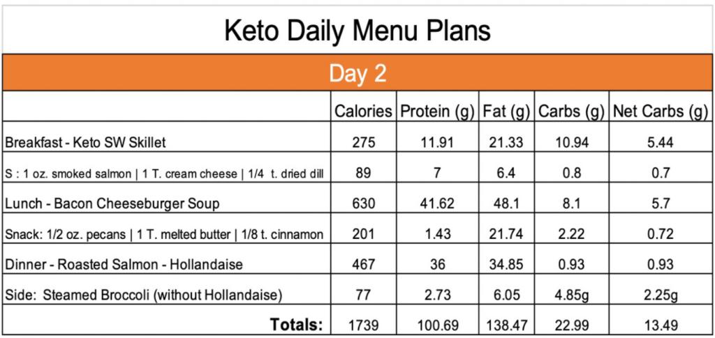 Keto Day 2 menu plan