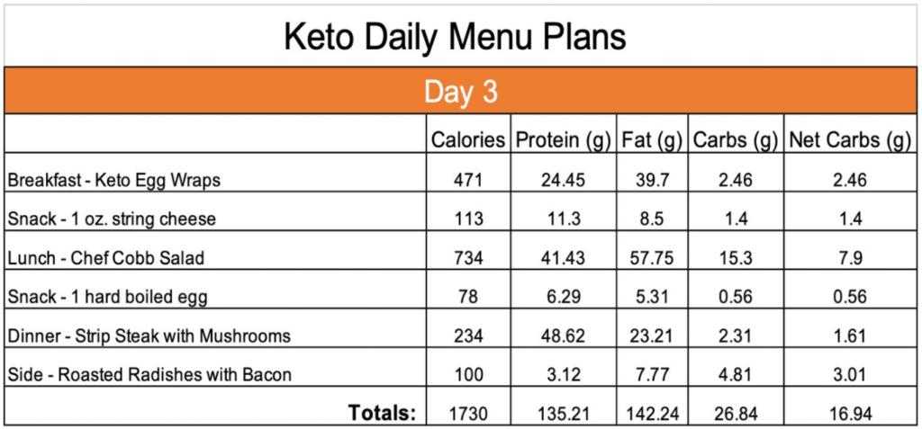 Keto Day 3 menu plan