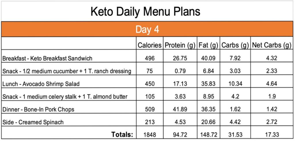 Keto Day 4 menu plan