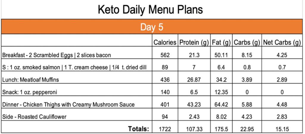 Keto Day 5 menu plan